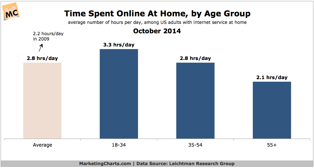 Average time spent online dating
